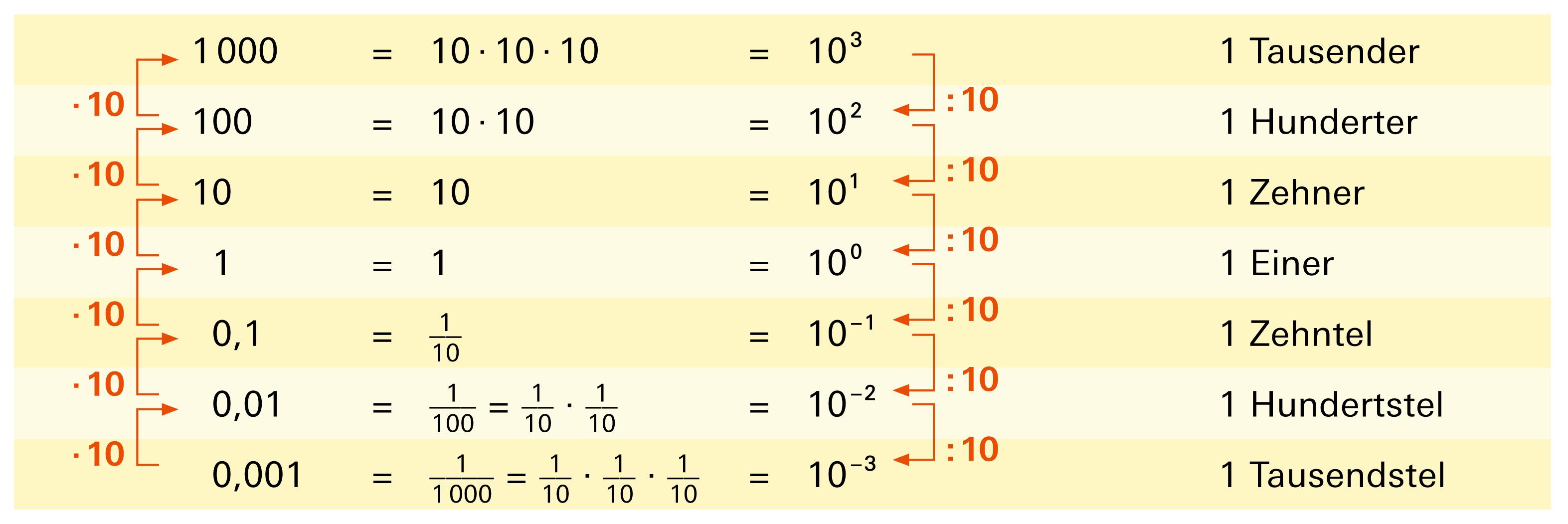 10 Hoch - 3